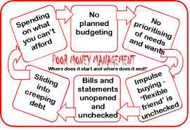 poor money management skills